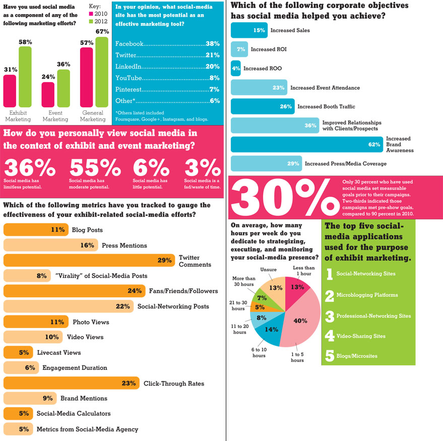 social media marketing case studies 2011 B2b marketers must have a comprehensive social media marketing strategy and  be mindful of the different social media platforms and their.