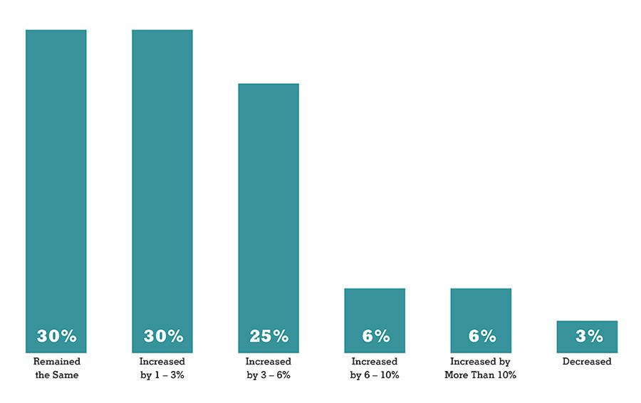 EXHIBITOR Magazine's 33rd Annual Salary Survey - EXHIBITOR